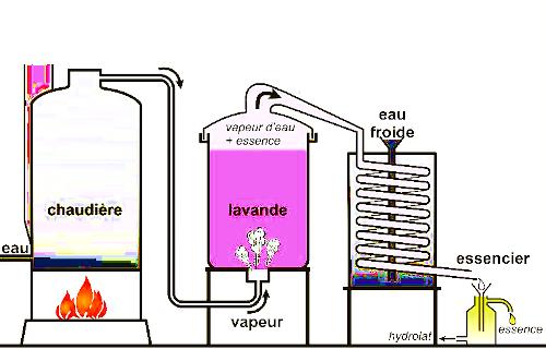 distillation HE
