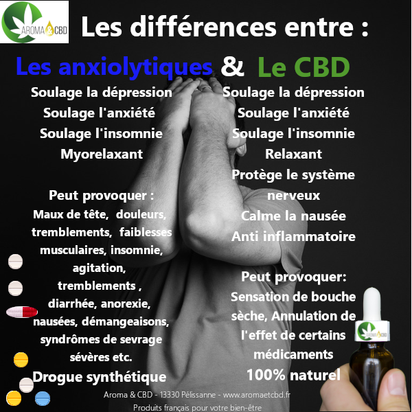 CBD vs anxiolytiques
